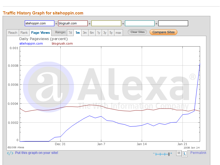 SiteHoppin' hops like crazy over BlogRush in pageviews!