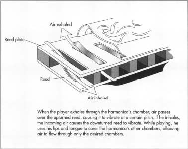 How Harmonicas are made!