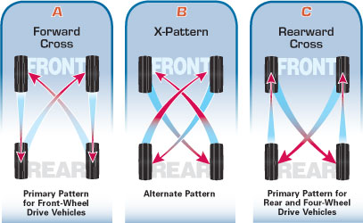 howto-rotate-tires